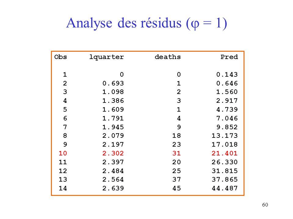 Analyse des résidus ( = 1)