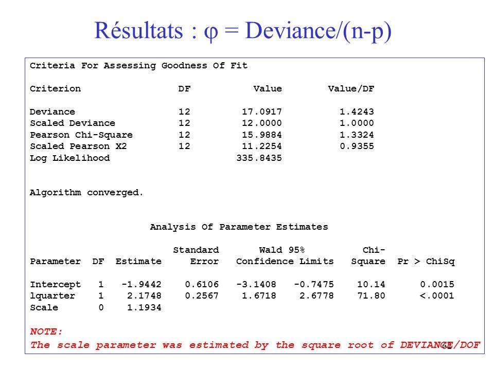 Résultats :  = Deviance/(n-p)