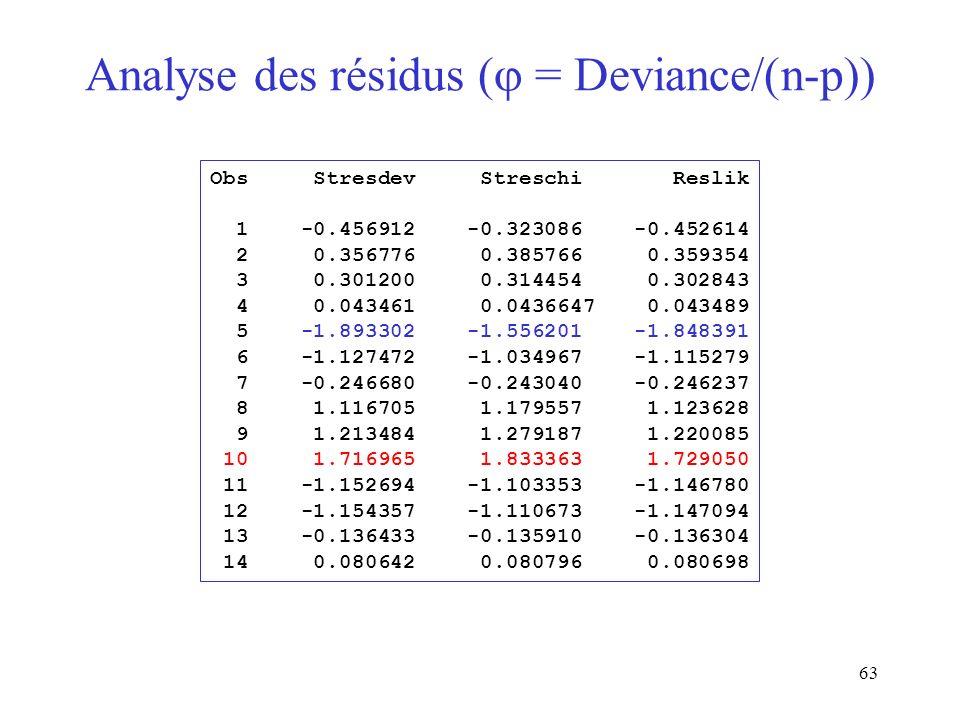 Analyse des résidus ( = Deviance/(n-p))