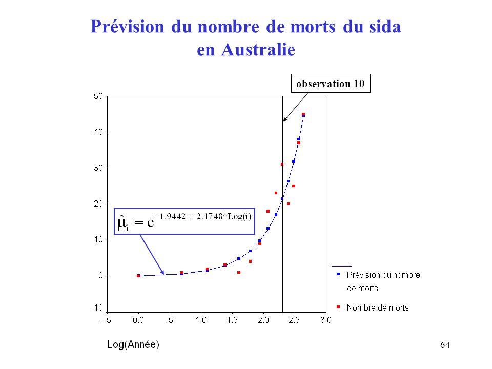 Prévision du nombre de morts du sida en Australie