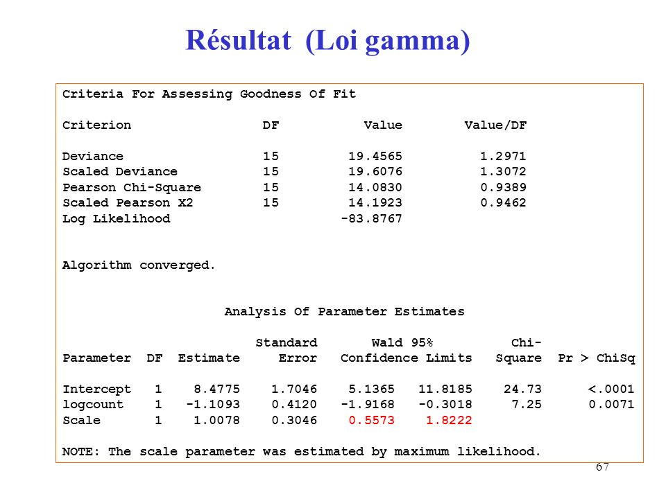 Résultat (Loi gamma) Criteria For Assessing Goodness Of Fit