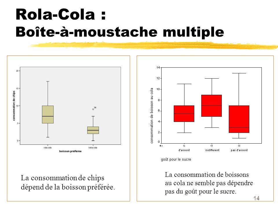 Rola-Cola : Boîte-à-moustache multiple