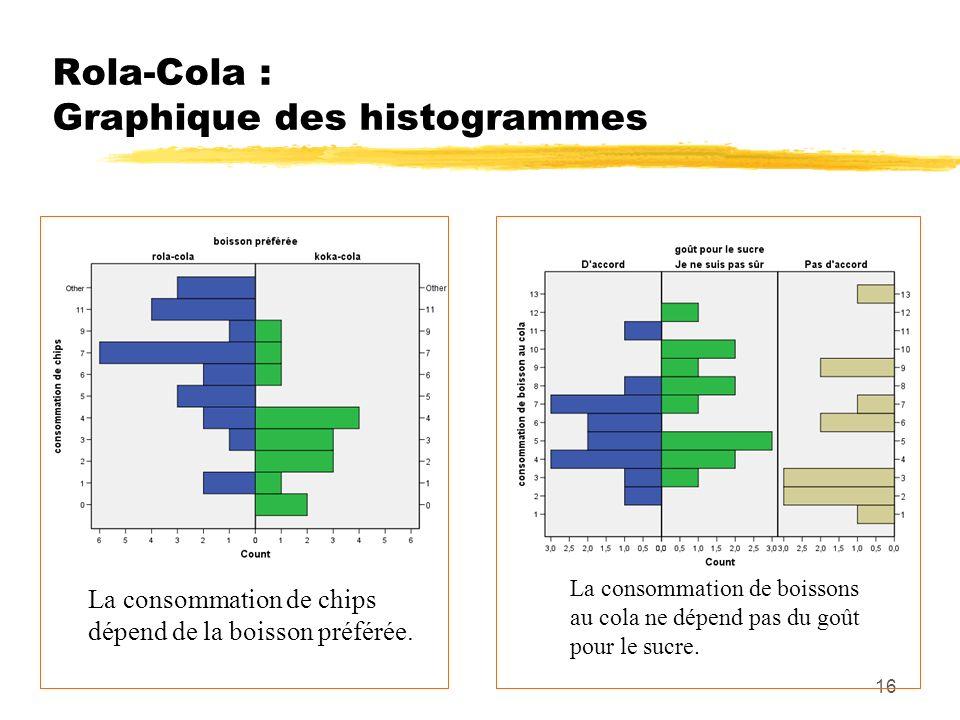 Rola-Cola : Graphique des histogrammes