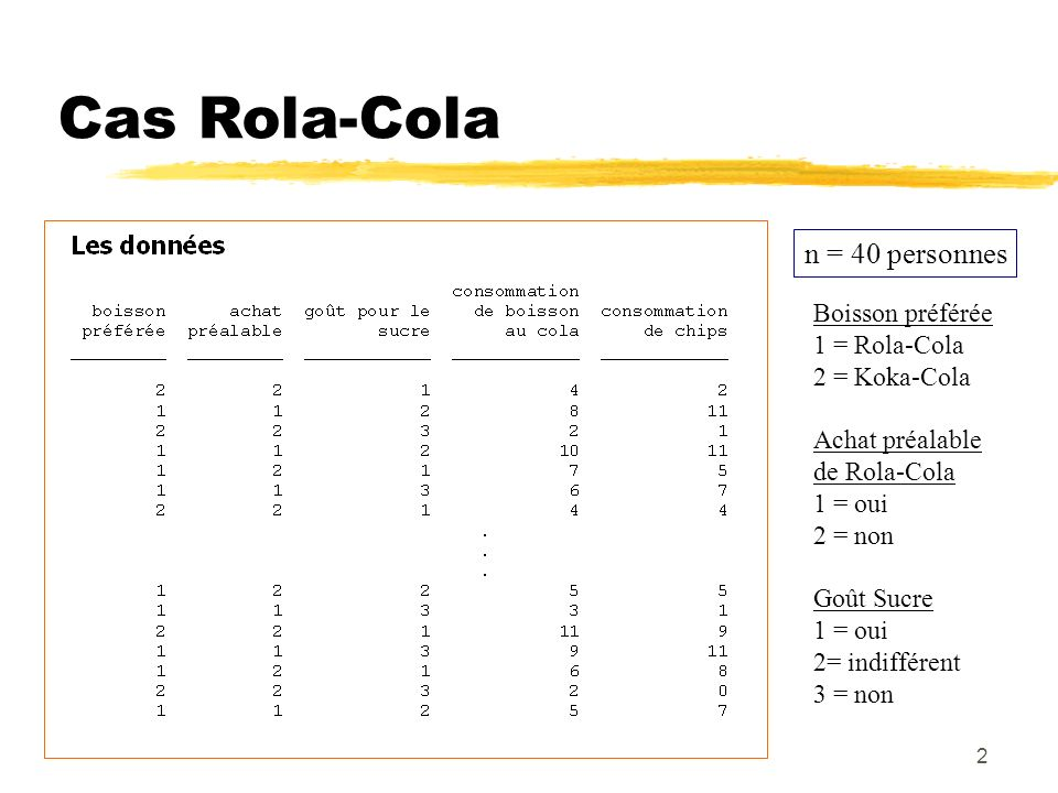 Cas Rola-Cola n = 40 personnes Boisson préférée 1 = Rola-Cola
