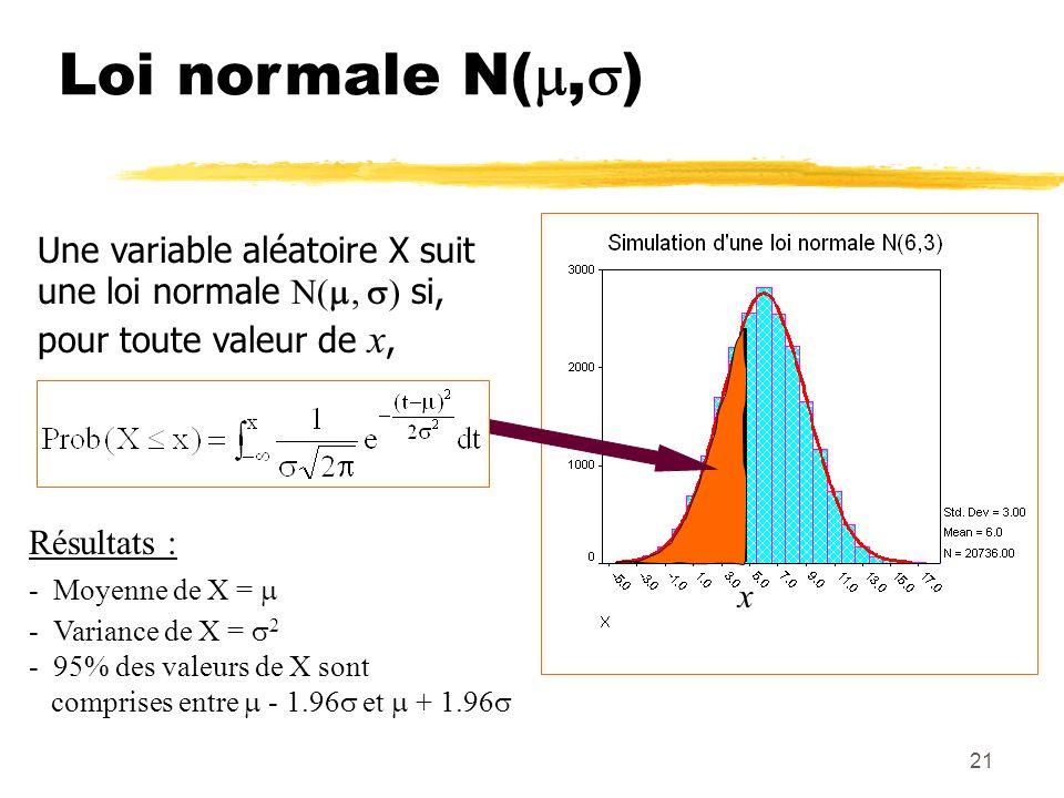 Loi normale N(,) Une variable aléatoire X suit