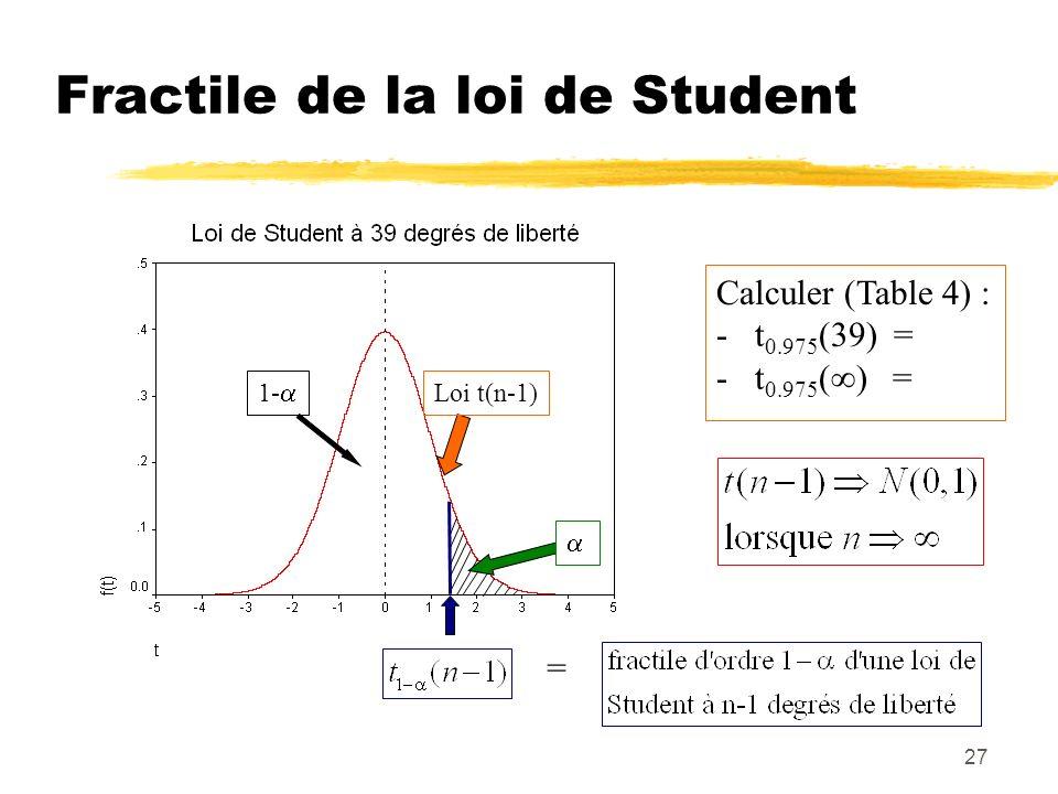 Fractile de la loi de Student