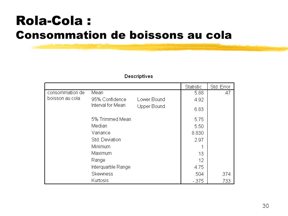 Rola-Cola : Consommation de boissons au cola