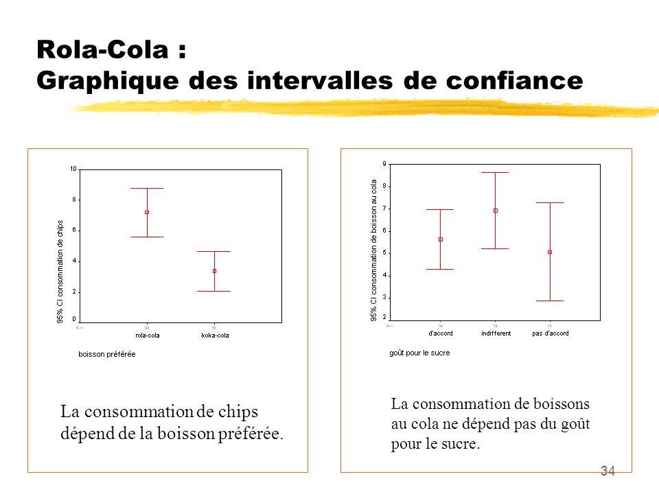 Rola-Cola : Graphique des intervalles de confiance