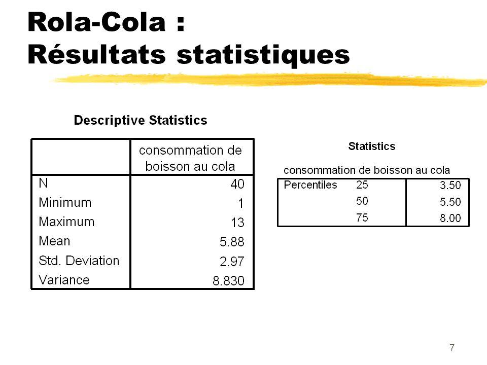 Rola-Cola : Résultats statistiques