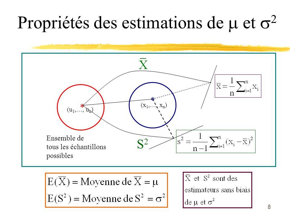 Propriétés des estimations de  et 2