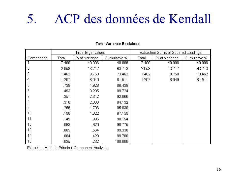 5. ACP des données de Kendall