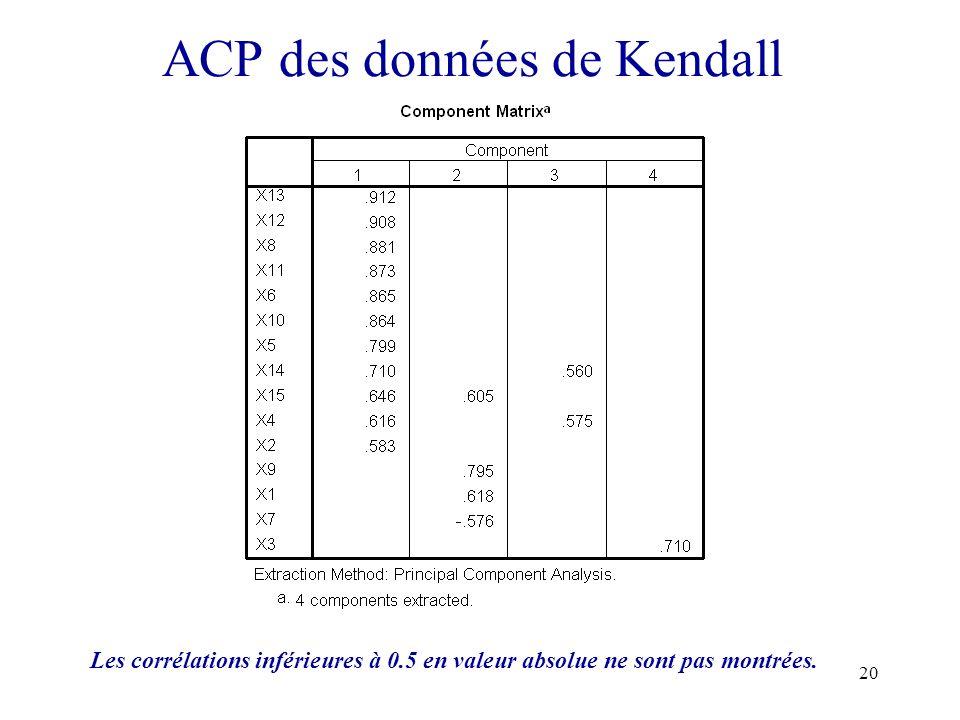 ACP des données de Kendall