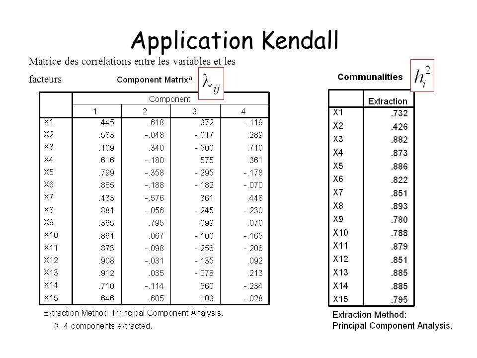 Application Kendall Matrice des corrélations entre les variables et les facteurs