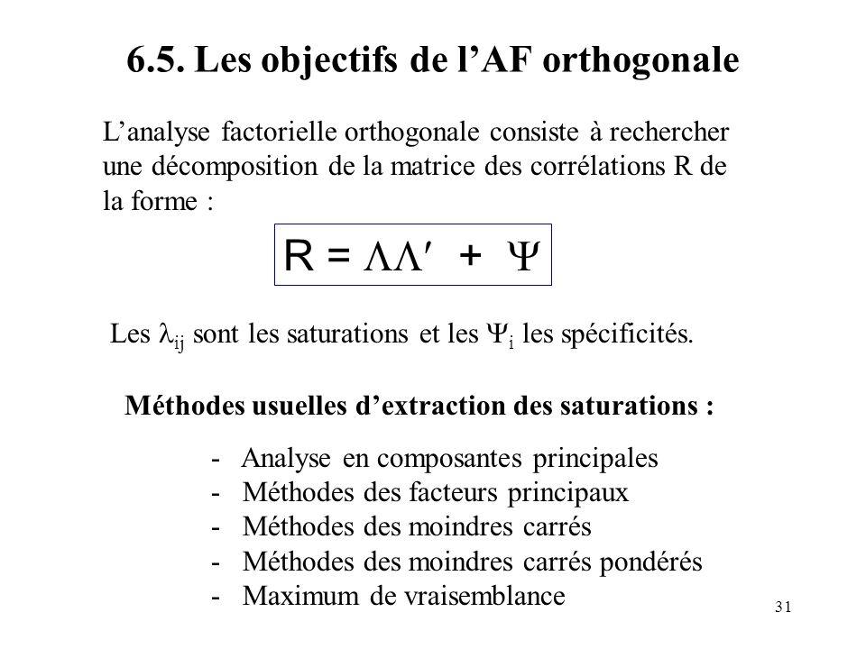 6.5. Les objectifs de l'AF orthogonale