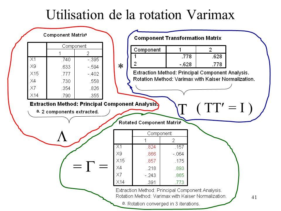 Utilisation de la rotation Varimax