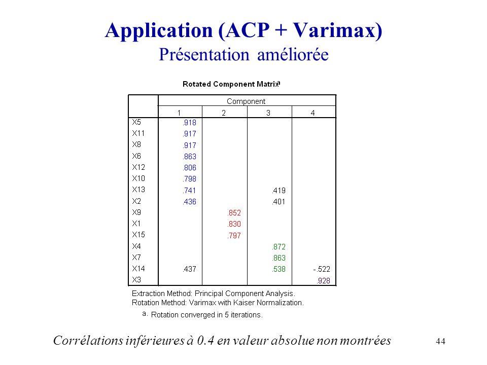 Application (ACP + Varimax) Présentation améliorée