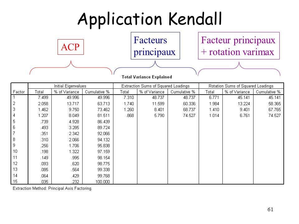 Application Kendall Facteurs principaux Facteur principaux