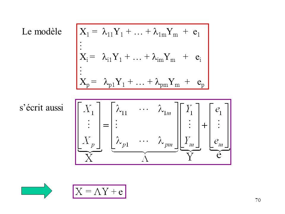 Le modèle X1 = 11Y1 + … + 1mYm + e1. . Xi = i1Y1 + … + imYm + ei. Xp = p1Y1 + … + pmYm + ep.