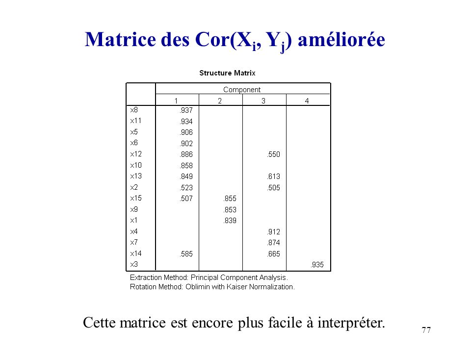Matrice des Cor(Xi, Yj) améliorée
