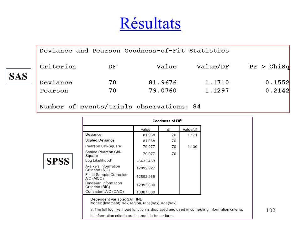 Résultats SAS SPSS Deviance and Pearson Goodness-of-Fit Statistics