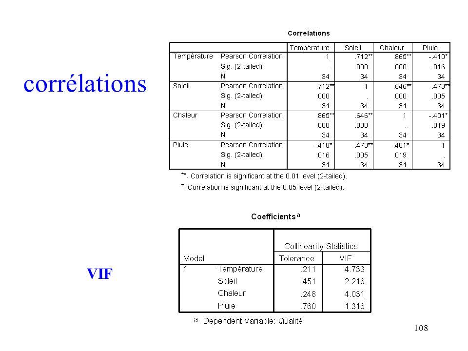corrélations VIF