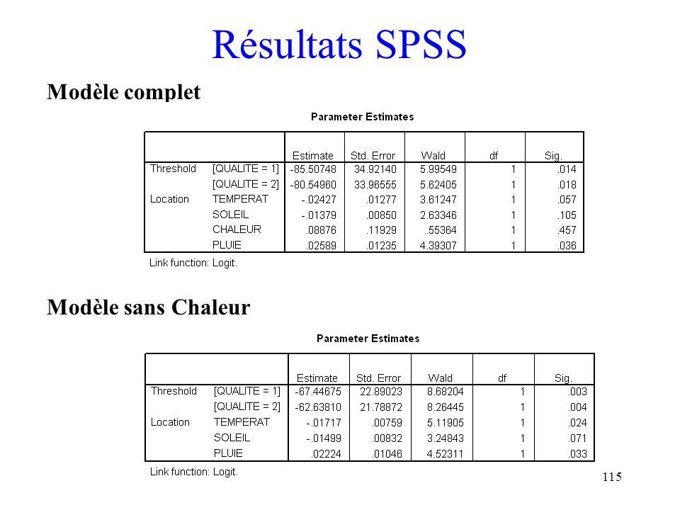 Résultats SPSS Modèle complet Modèle sans Chaleur