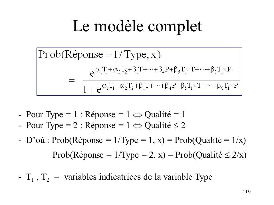 Le modèle complet - Pour Type = 1 : Réponse = 1  Qualité = 1