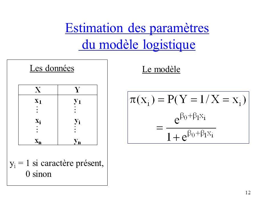 Estimation des paramètres du modèle logistique