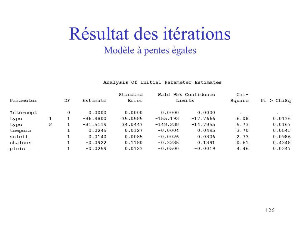 Résultat des itérations Modèle à pentes égales