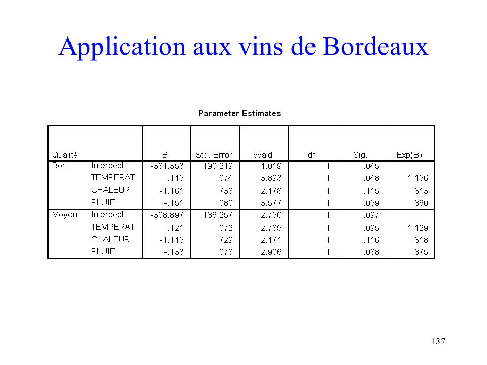 Application aux vins de Bordeaux