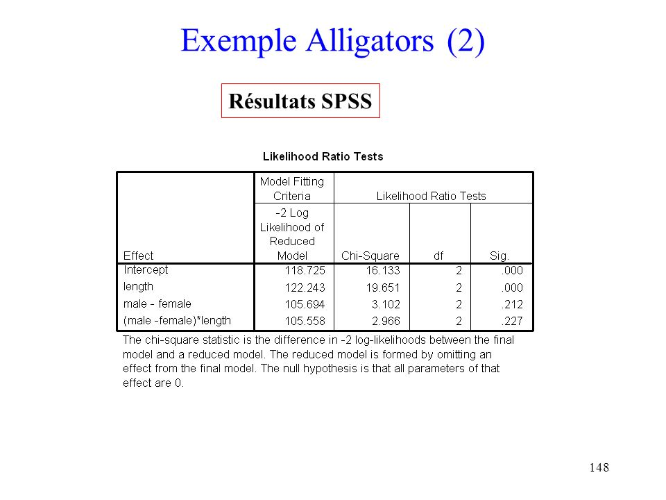 Exemple Alligators (2) Résultats SPSS