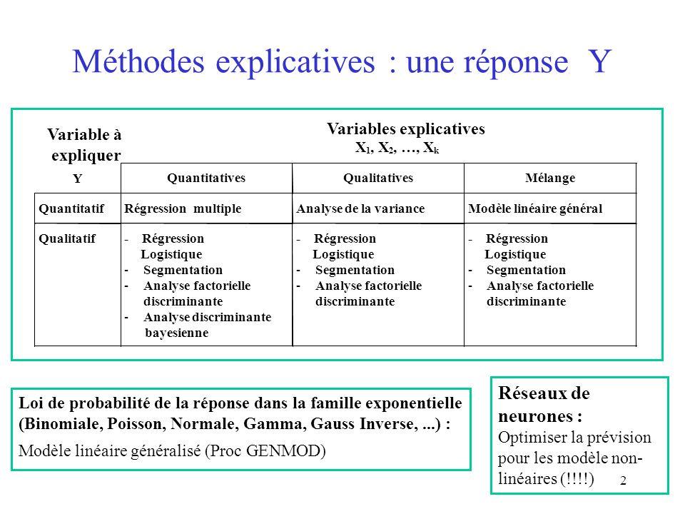 Méthodes explicatives : une réponse Y