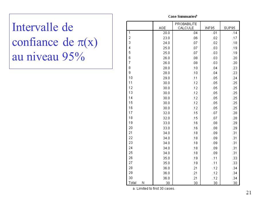 Intervalle de confiance de (x) au niveau 95%