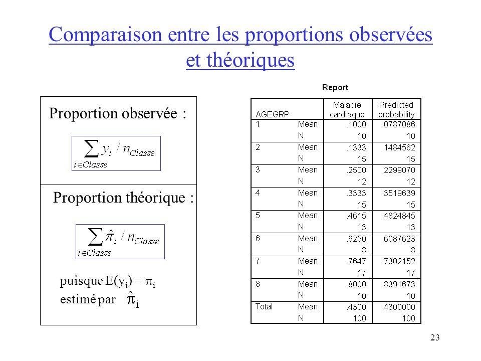 Comparaison entre les proportions observées et théoriques