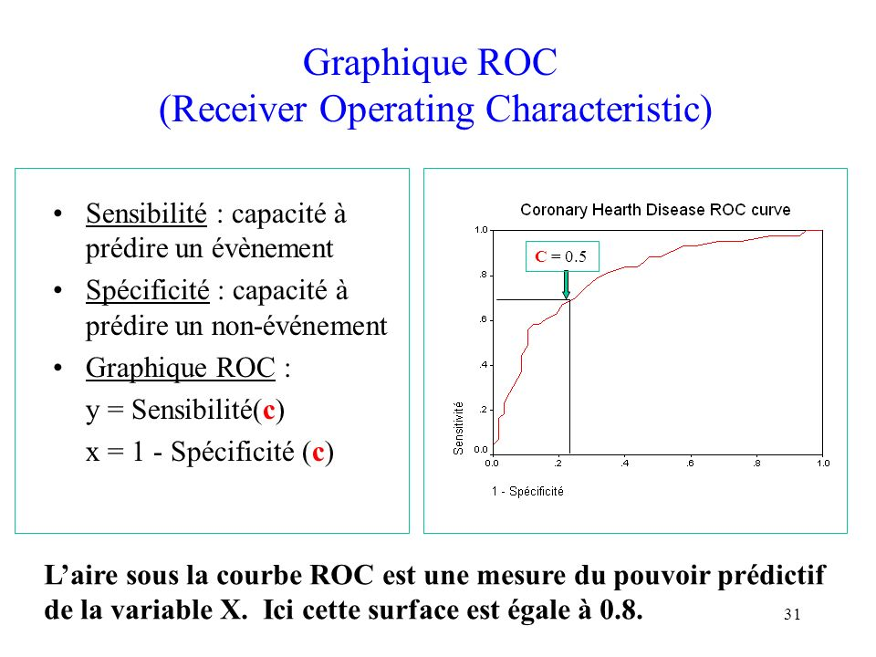 Graphique ROC (Receiver Operating Characteristic)