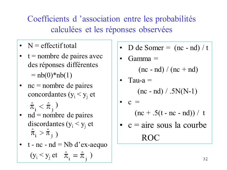 Coefficients d 'association entre les probabilités calculées et les réponses observées