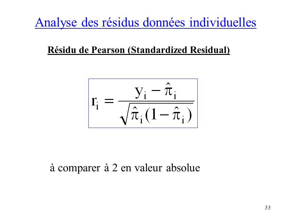Analyse des résidus données individuelles