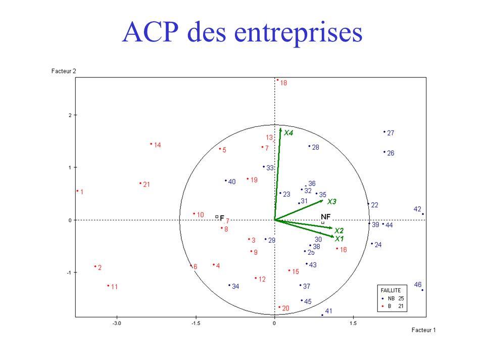 ACP des entreprises