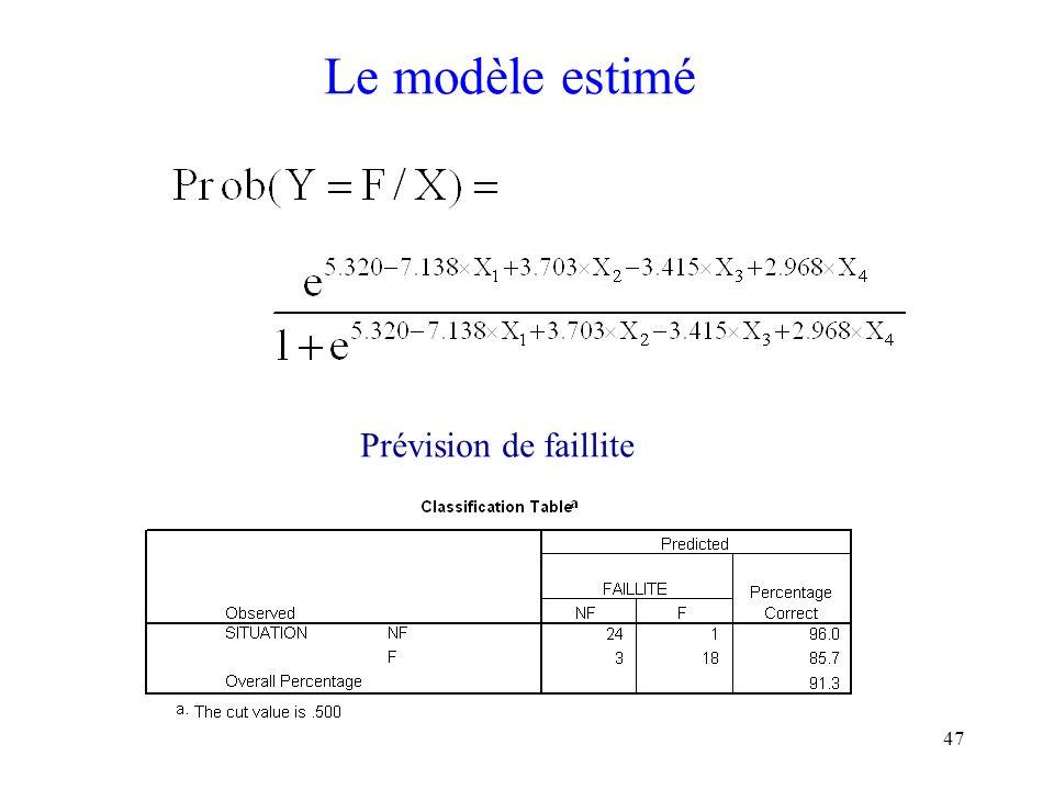 Le modèle estimé Prévision de faillite