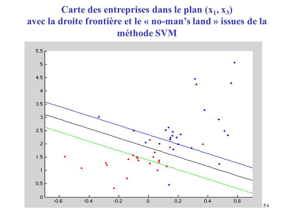 Carte des entreprises dans le plan (x1, x3) avec la droite frontière et le « no-man's land » issues de la méthode SVM