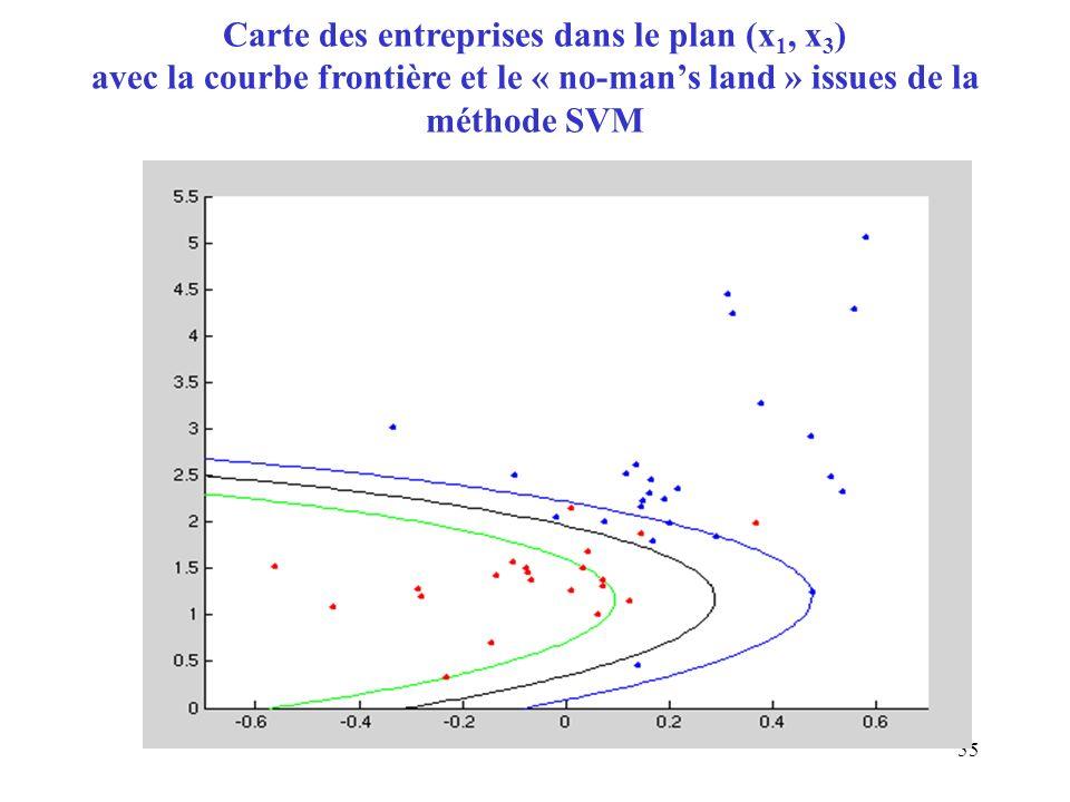 Carte des entreprises dans le plan (x1, x3) avec la courbe frontière et le « no-man's land » issues de la méthode SVM
