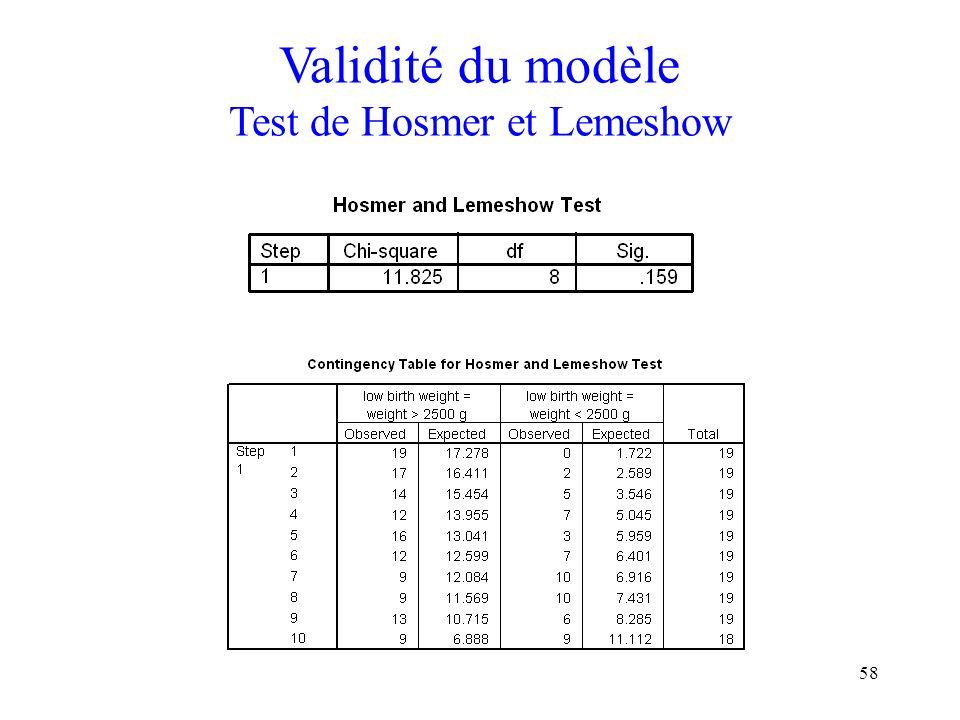 Validité du modèle Test de Hosmer et Lemeshow