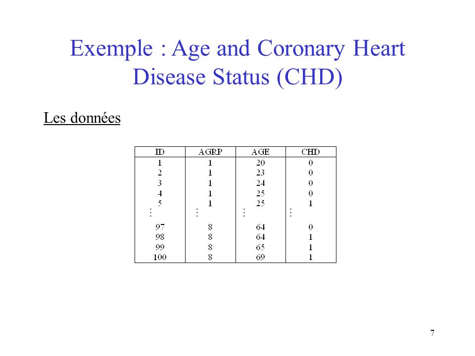 Exemple : Age and Coronary Heart Disease Status (CHD)