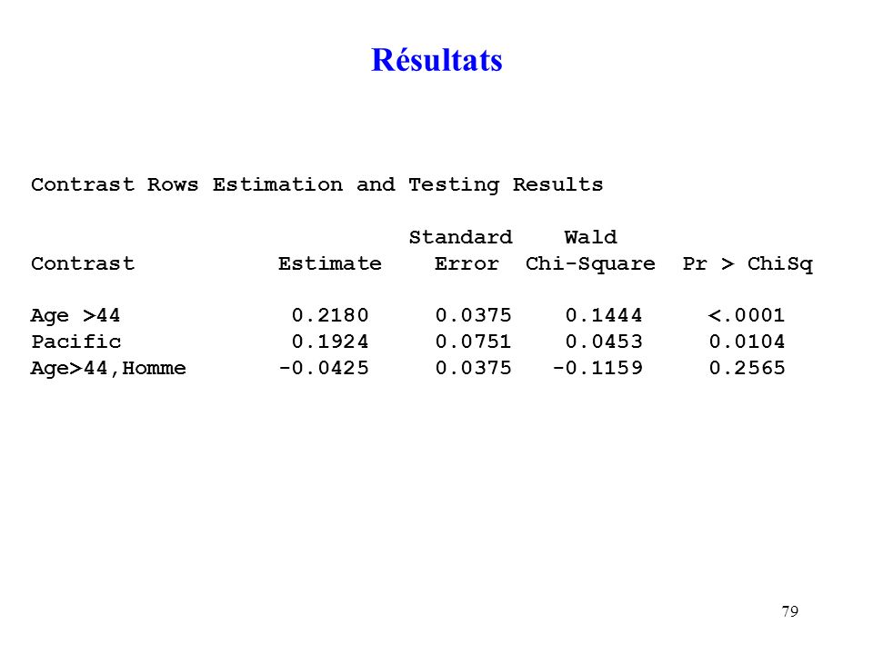 Résultats Contrast Rows Estimation and Testing Results Standard Wald