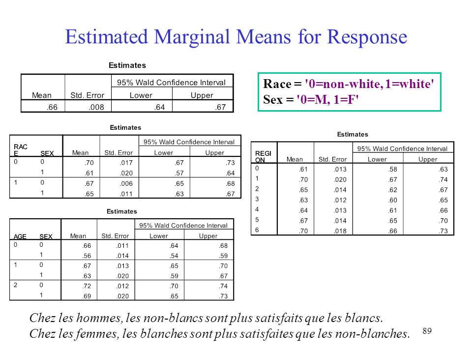 Estimated Marginal Means for Response