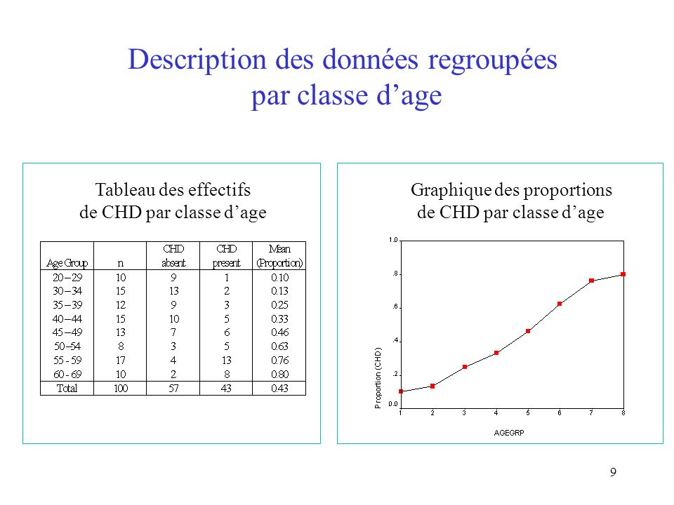 Description des données regroupées par classe d'age