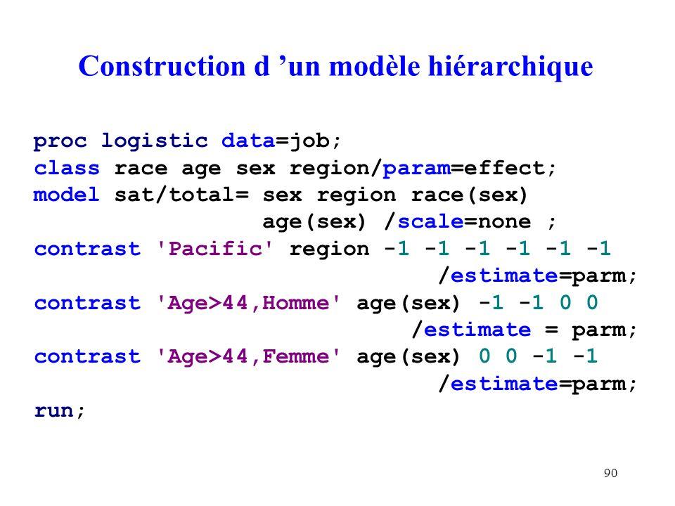 Construction d 'un modèle hiérarchique