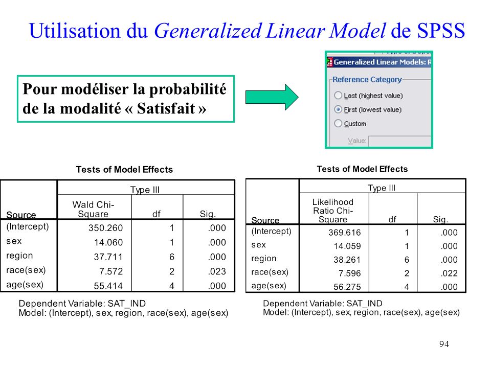 Utilisation du Generalized Linear Model de SPSS