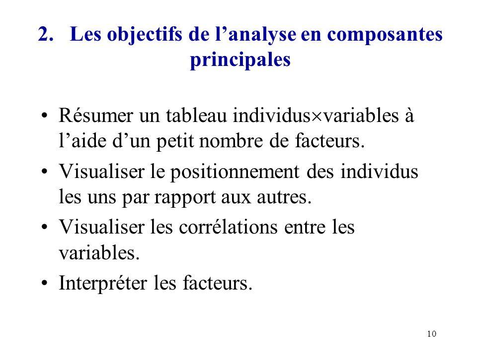 2. Les objectifs de l'analyse en composantes principales