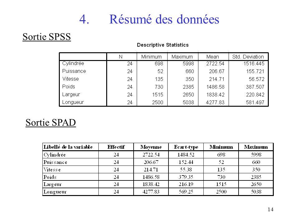 4. Résumé des données Sortie SPSS Sortie SPAD